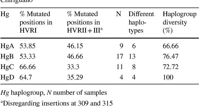 Figure 4 from Historical records under the genetic evidence