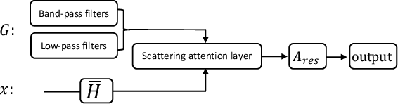 Figure 1 for Geometric Scattering Attention Networks