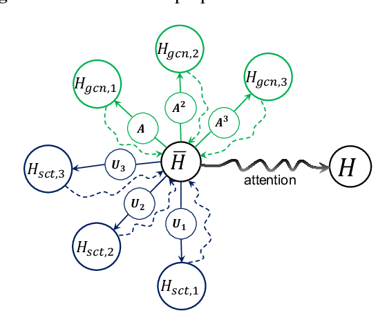 Figure 3 for Geometric Scattering Attention Networks