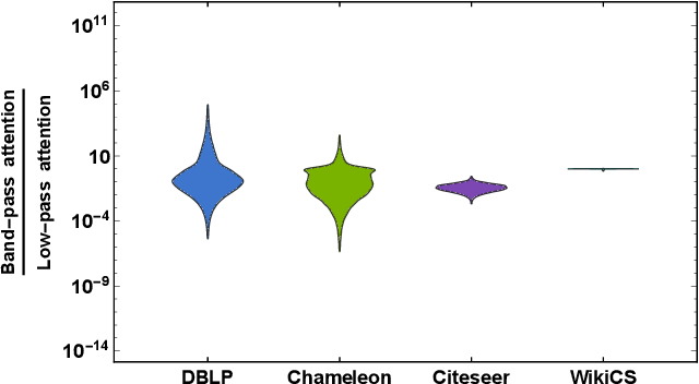 Figure 4 for Geometric Scattering Attention Networks