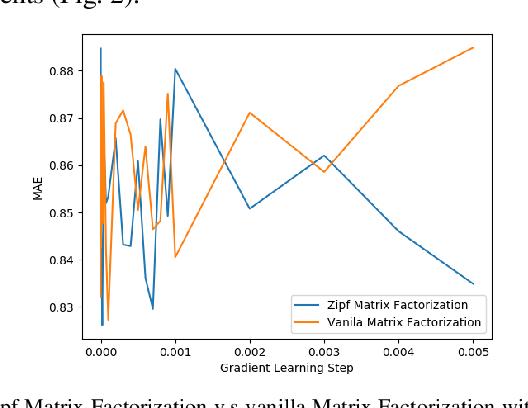 Figure 1 for Zipf Matrix Factorization : Matrix Factorization with Matthew Effect Reduction