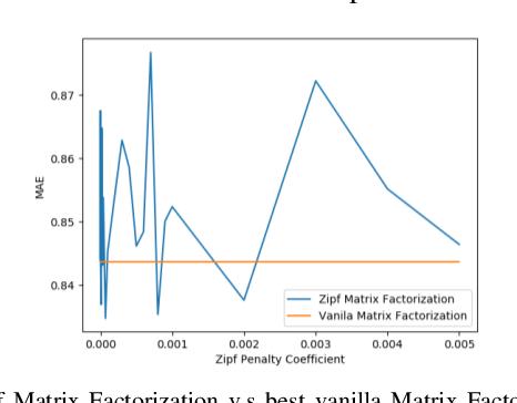 Figure 2 for Zipf Matrix Factorization : Matrix Factorization with Matthew Effect Reduction