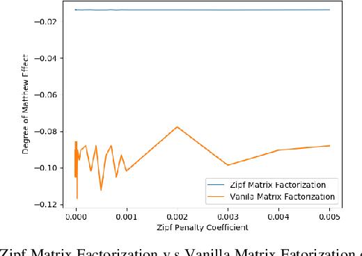 Figure 3 for Zipf Matrix Factorization : Matrix Factorization with Matthew Effect Reduction