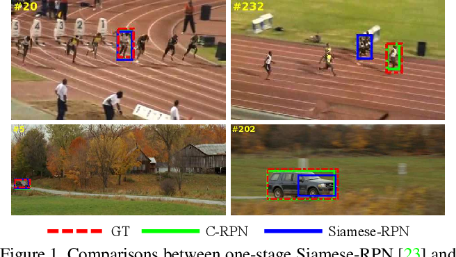 Figure 1 for Siamese Cascaded Region Proposal Networks for Real-Time Visual Tracking