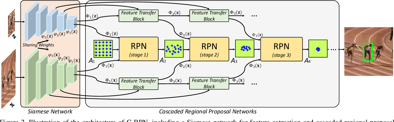 Figure 3 for Siamese Cascaded Region Proposal Networks for Real-Time Visual Tracking