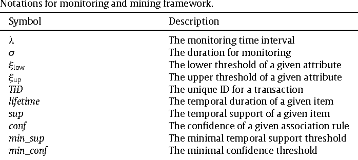 Table 1 Notations for monitoring and mining framework.