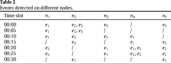 Table 2 Events detected on different nodes.