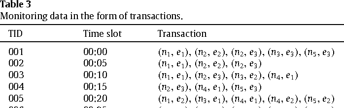 Table 3 Monitoring data in the form of transactions.
