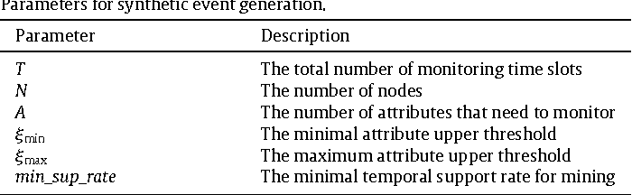 Table 6 Parameters for synthetic event generation.