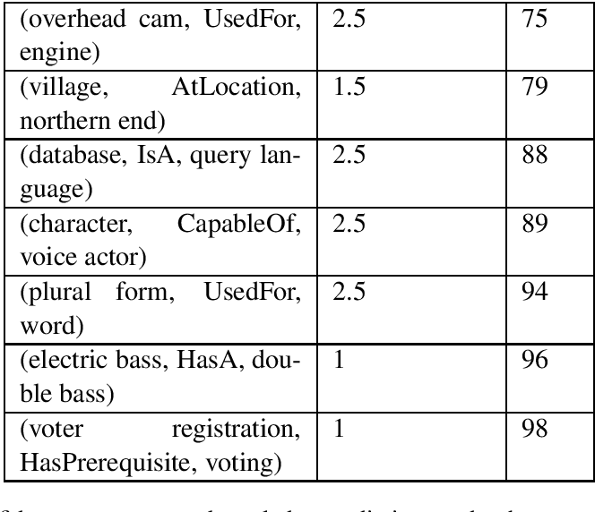 Figure 4 for Commonsense Knowledge Mining from Pretrained Models