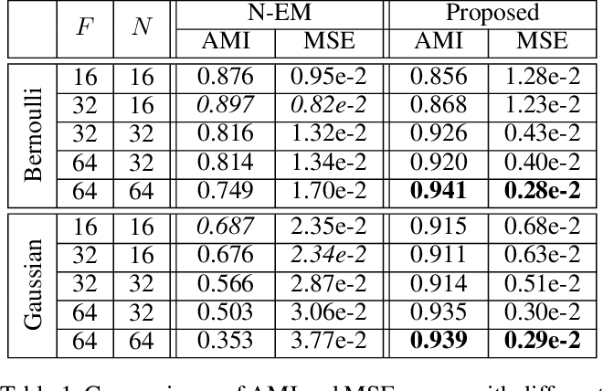 Figure 1 for Spatial Mixture Models with Learnable Deep Priors for Perceptual Grouping