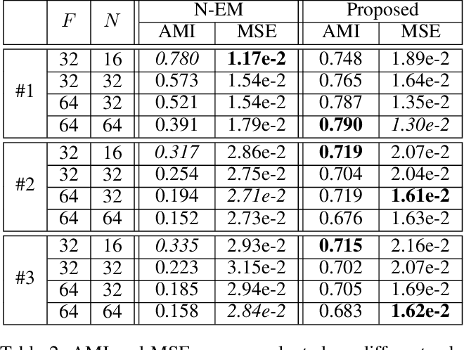 Figure 3 for Spatial Mixture Models with Learnable Deep Priors for Perceptual Grouping