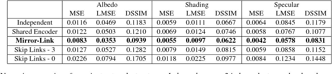 Figure 4 for Learning Non-Lambertian Object Intrinsics across ShapeNet Categories