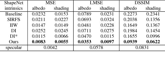 Figure 2 for Learning Non-Lambertian Object Intrinsics across ShapeNet Categories