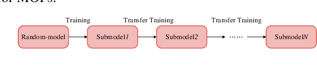 Figure 1 for Meta-Learning-based Deep Reinforcement Learning for Multiobjective Optimization Problems