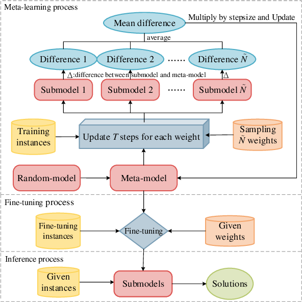 Figure 3 for Meta-Learning-based Deep Reinforcement Learning for Multiobjective Optimization Problems