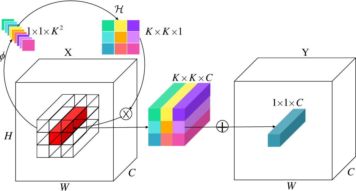 Figure 1 for Automatic Modulation Classification Using Involution Enabled Residual Networks