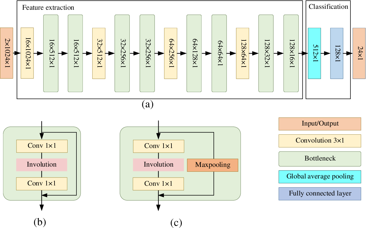 Figure 2 for Automatic Modulation Classification Using Involution Enabled Residual Networks