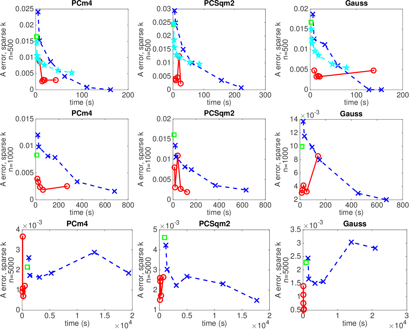 Figure 4 for Point Localization and Density Estimation from Ordinal kNN graphs using Synchronization