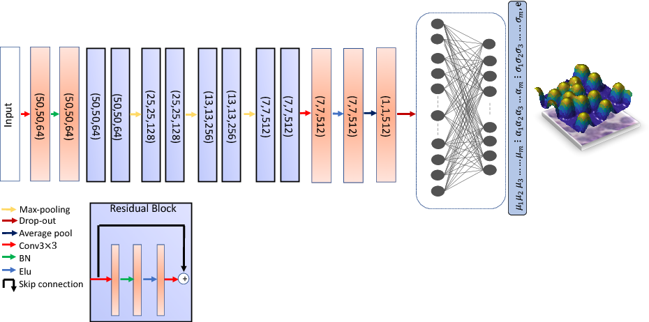 Figure 1 for Nuclei Detection Using Mixture Density Networks
