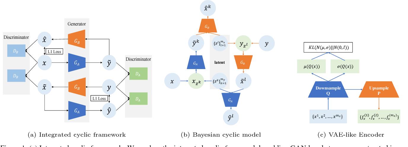Figure 1 for Bayesian CycleGAN via Marginalizing Latent Sampling