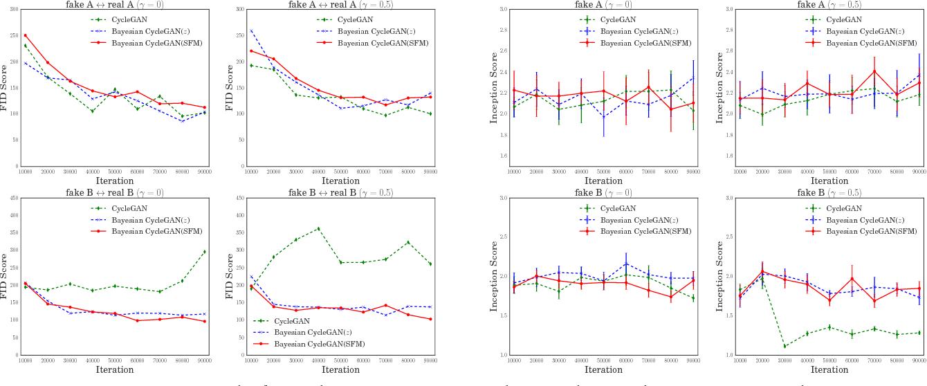 Figure 3 for Bayesian CycleGAN via Marginalizing Latent Sampling