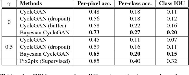 Figure 2 for Bayesian CycleGAN via Marginalizing Latent Sampling