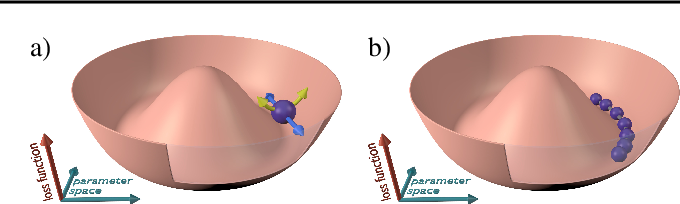 Figure 1 for Improving Optimization for Models With Continuous Symmetry Breaking