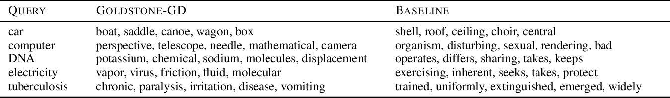 Figure 4 for Improving Optimization for Models With Continuous Symmetry Breaking
