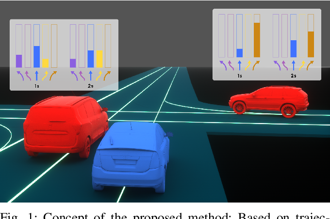 Figure 1 for Action Sequence Predictions of Vehicles in Urban Environments using Map and Social Context