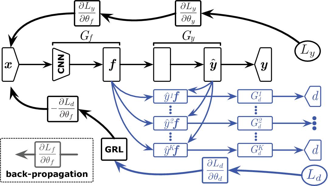 Figure 3 for Multi-Adversarial Domain Adaptation