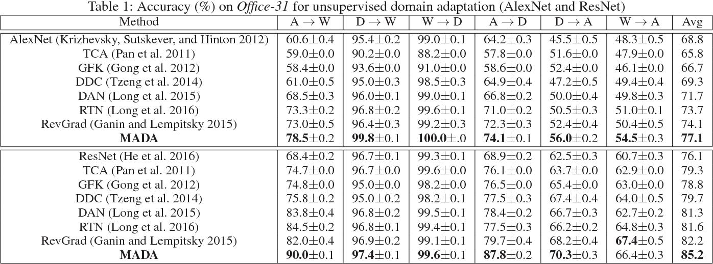 Figure 2 for Multi-Adversarial Domain Adaptation