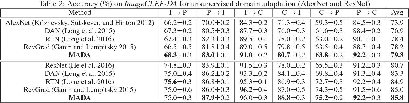 Figure 4 for Multi-Adversarial Domain Adaptation