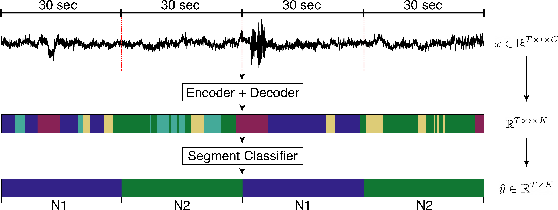 Figure 1 for U-Time: A Fully Convolutional Network for Time Series Segmentation Applied to Sleep Staging