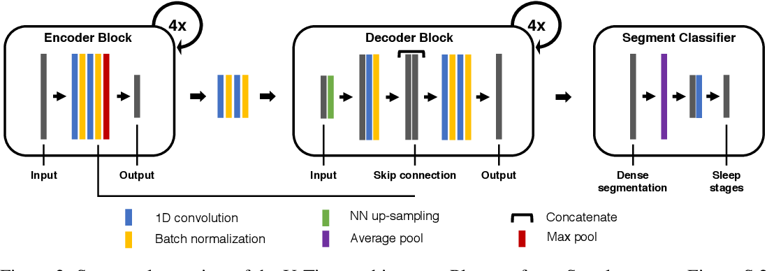 Figure 3 for U-Time: A Fully Convolutional Network for Time Series Segmentation Applied to Sleep Staging