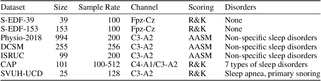 Figure 2 for U-Time: A Fully Convolutional Network for Time Series Segmentation Applied to Sleep Staging