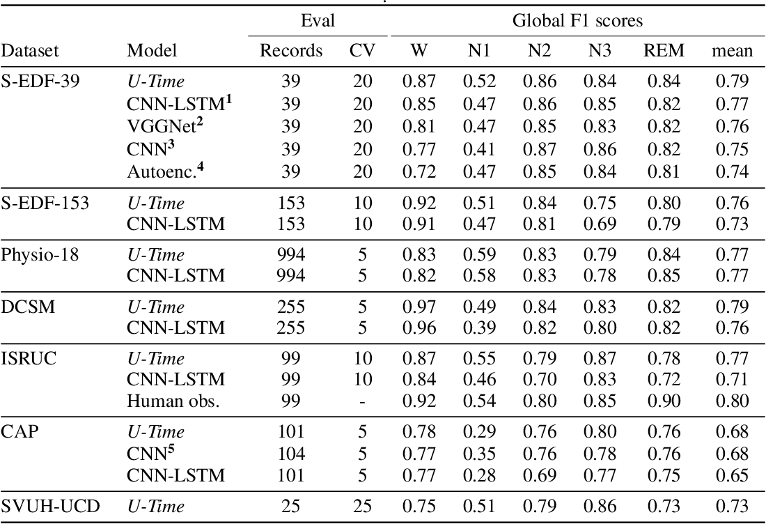 Figure 4 for U-Time: A Fully Convolutional Network for Time Series Segmentation Applied to Sleep Staging