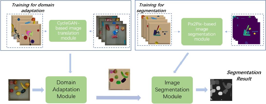 Figure 4 for Unknown Object Segmentation through Domain Adaptation