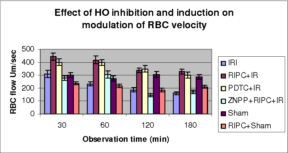 Figure 4 3 from Study of the effect of Remote