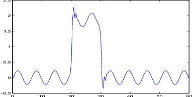 Fig. 4. Residual output of the finite frequency method with d(k) 6= 0.