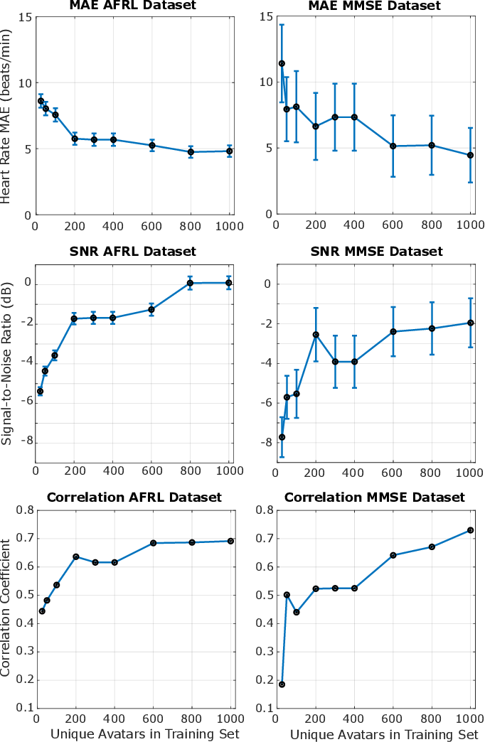 Figure 4 for Synthetic Data for Multi-Parameter Camera-Based Physiological Sensing