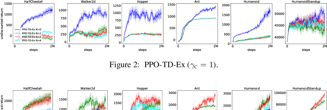 Figure 2 for A Deeper Look at Discounting Mismatch in Actor-Critic Algorithms