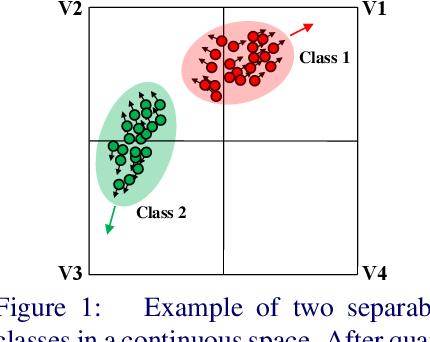 Figure 1 for Push for Quantization: Deep Fisher Hashing
