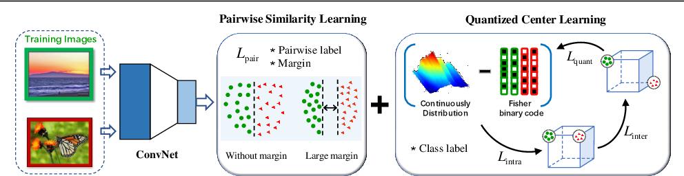 Figure 3 for Push for Quantization: Deep Fisher Hashing
