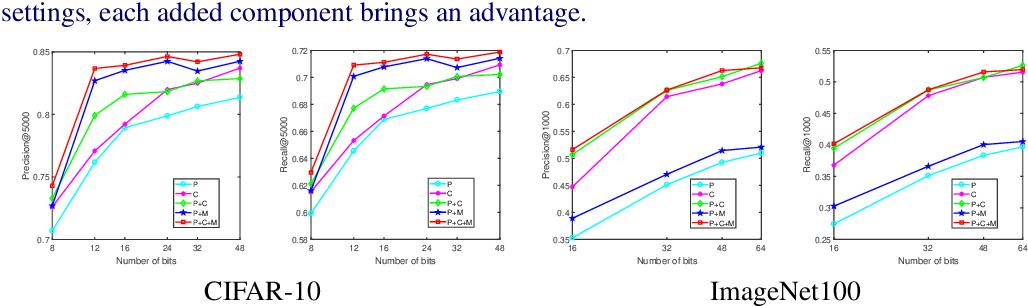 Figure 2 for Push for Quantization: Deep Fisher Hashing
