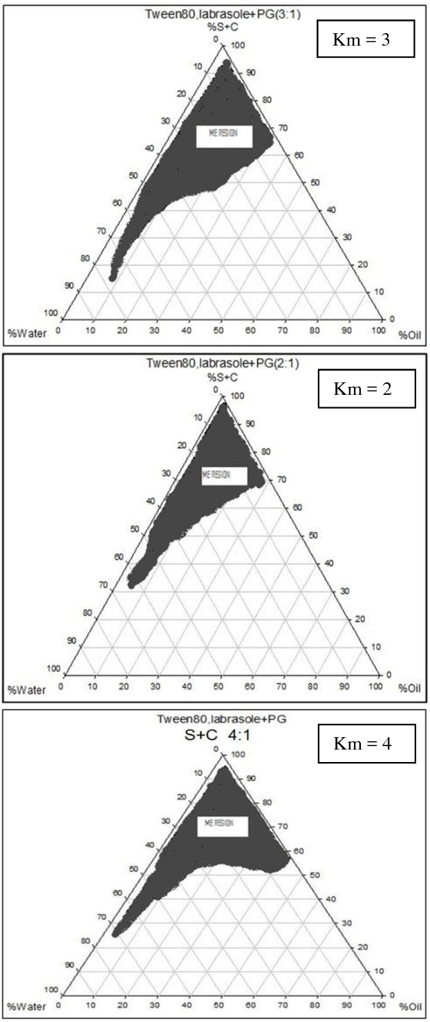 Preparation and evaluation of tretinoin microemulsion based on figure 1 pooptronica