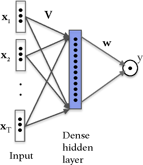 Figure 1 for Impact of Physical Activity on Sleep:A Deep Learning Based Exploration