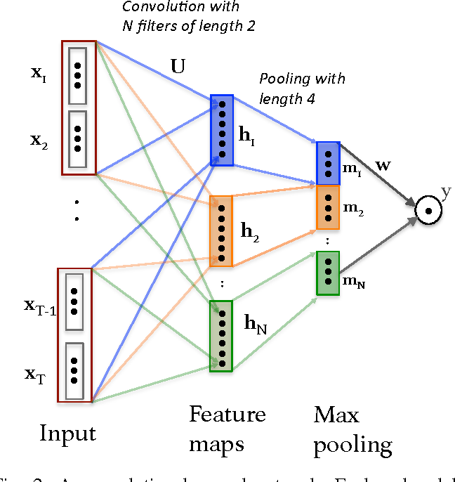 Figure 2 for Impact of Physical Activity on Sleep:A Deep Learning Based Exploration