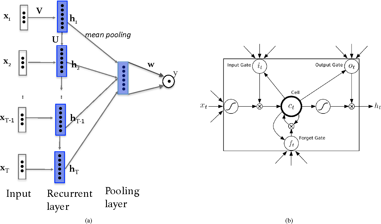 Figure 3 for Impact of Physical Activity on Sleep:A Deep Learning Based Exploration