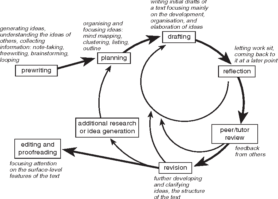 Figure 2.6 The writing process approach